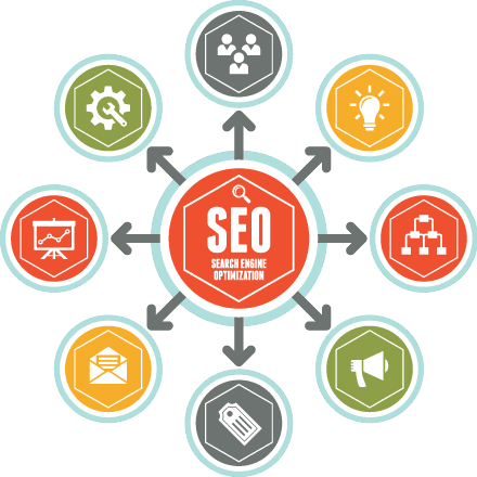 Servicii optimizare Seo | Optimizare site google.