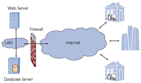 What is DISTRIBUTED ARECTHECTURE