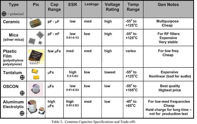 أنظمة الطاقة الشمسية انواع المكثفات