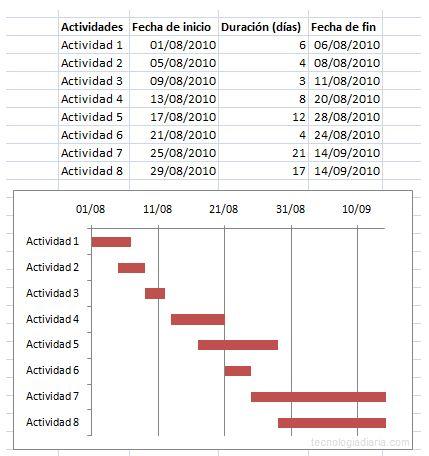 Investigacion Operativa I Diagrama de Gantt - diagrama de gantt en excel