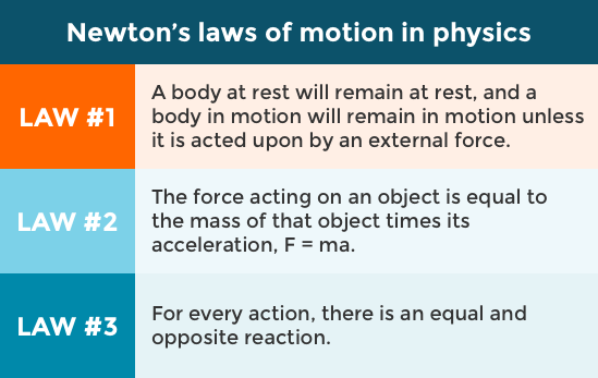 Newton's Laws of Motion in Physics Complete Chapter in English and Hindi and Download Free PDF