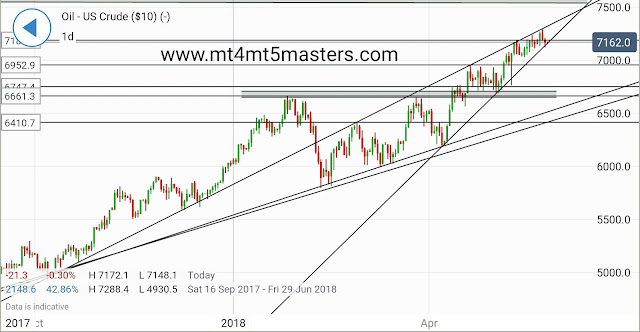 CRUDE OIL TECHNICAL evaluation by mt4 mt5 masters