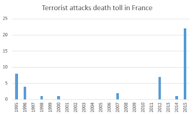 How and Why Not To Care About Terrorism