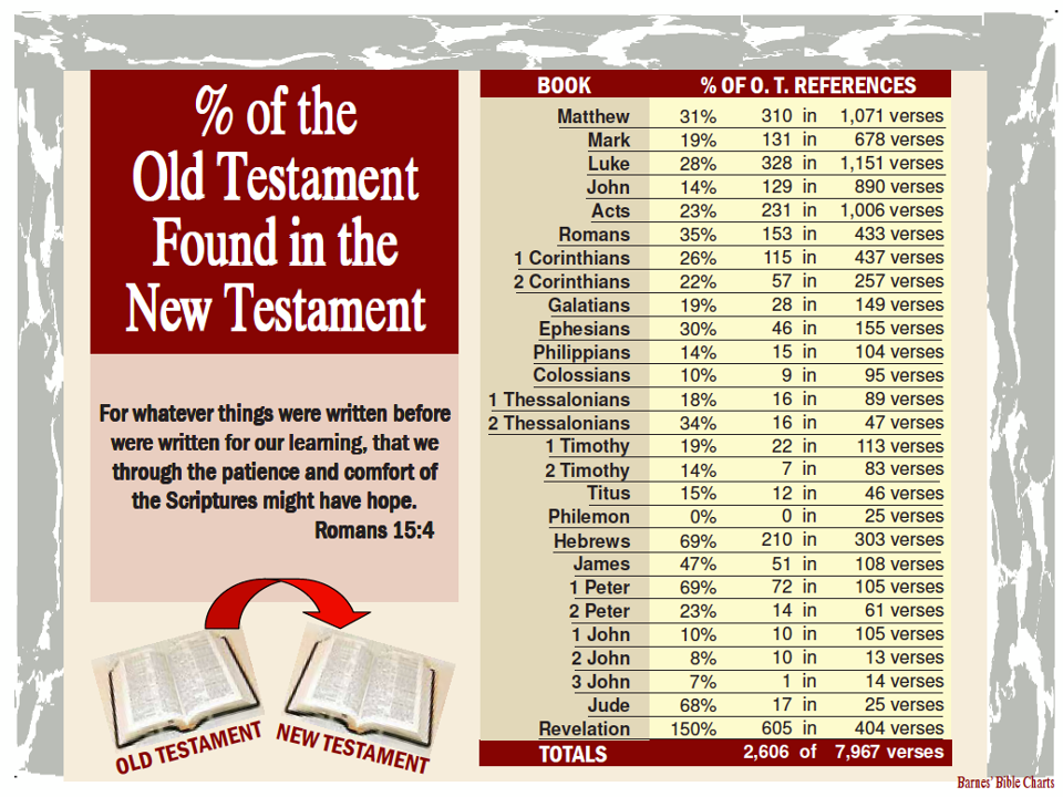 The New Testament is saturated with Old Testament references. No matter how much you try, you cannot expunge the Old Testament from the New Testament.