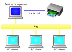 Diagrama de red para coordinar las impresoras y las computadoras.