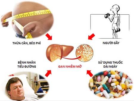 Để làm sạch và bảo vệ lá gan của mình các bạn hãy lưu ý và thực hiện theo các bước sau đây