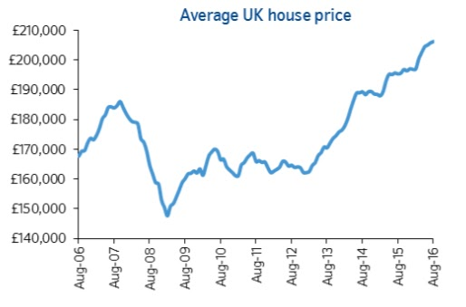uk house price nationwide august 2016