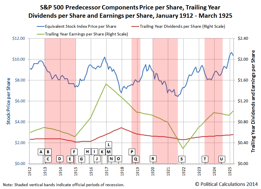 S&P 500 Predecessor Components Price per Share, Trailing Year Dividends per Share and Earnings per Share, January 1912 - March 1925