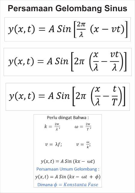 Kumpulan Soal dan Pembahasan Soal Ujian Nasional (UN) Fisika SMA Part 1 - Perasmaan Gelombang