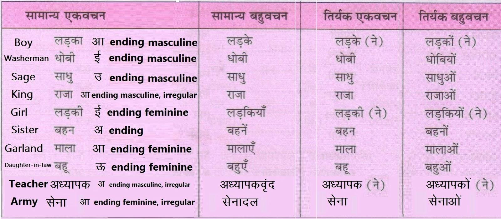 Learn Hindi, Learn Hindi Through English, Learn Hindi Online