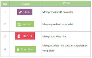 Menu input nilai rapor di aplikasi dapodik 2018 B