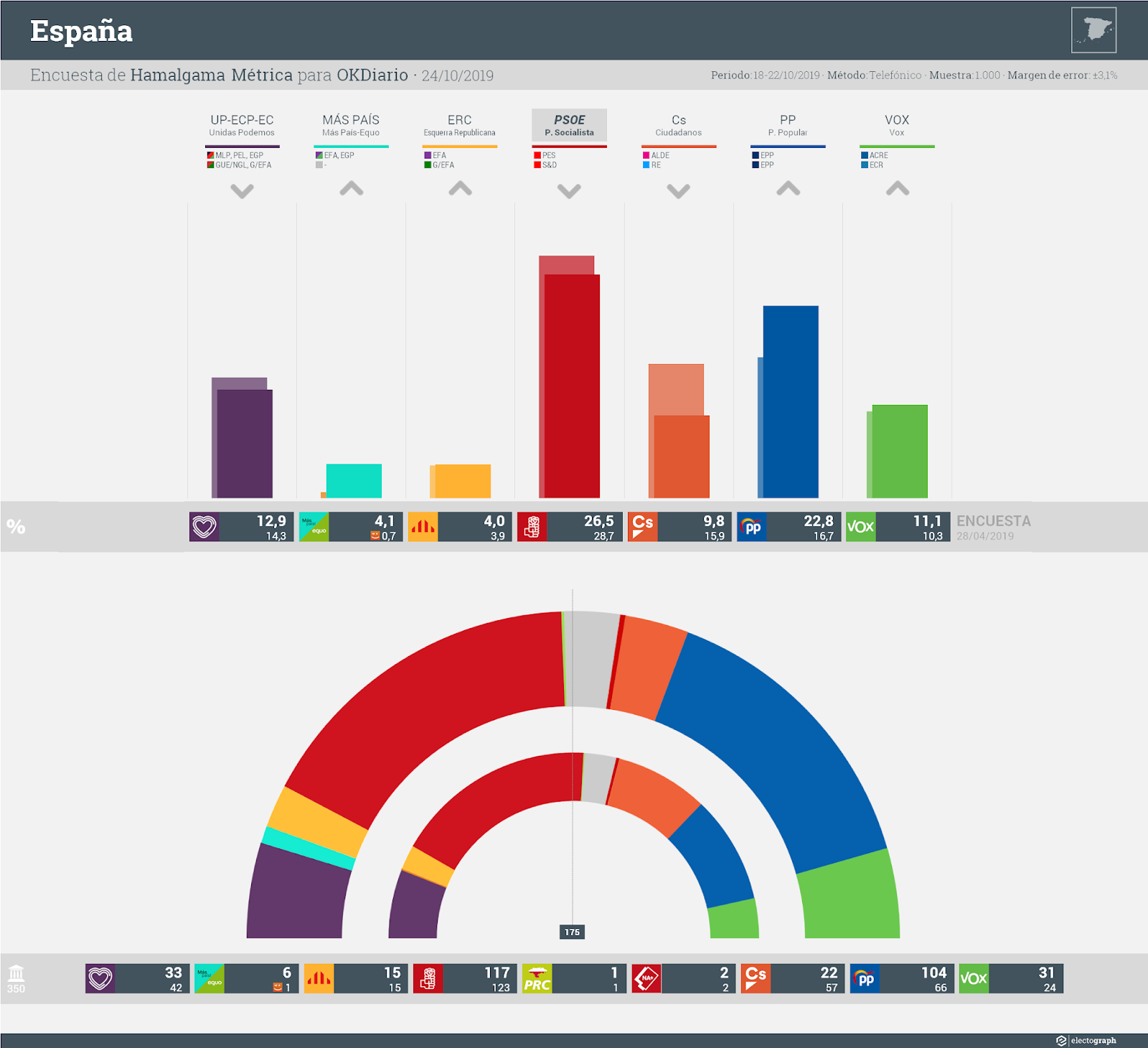 Gráfico de la encuesta para elecciones generales en España realizada por Hamalgama Métrica para OKDiario, 24 de octubre de 2019