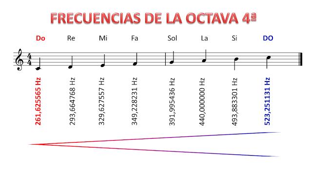 FRECUENCIAS de las notas musicales de la OCTAVA 4