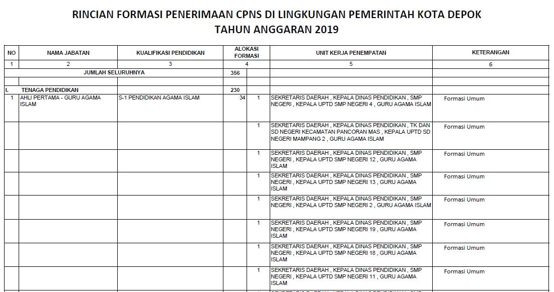 Download Formasi CPNS Kota Depok Provinsi Jawa Barat Tahun 2019