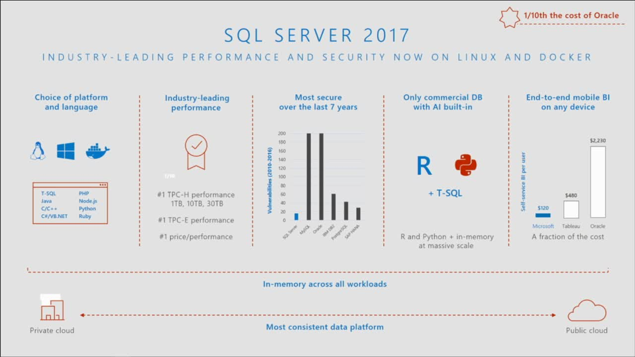 Sql server 2017 on linux dba consulting blog today microsoft and red hat are delivering on choice by announcing the availability of microsoft sql server 2017 on red hat enterprise linux 1betcityfo Choice Image