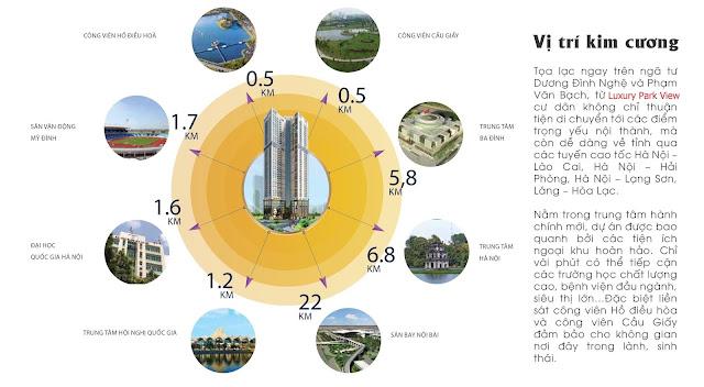 Vị trí thuận lợi của Luxury Park View
