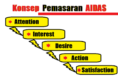 contoh penerapan konsep strategi marketing aida+s dalam iklan