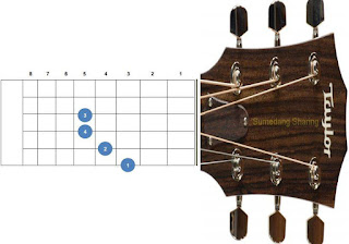 chord kunci gitar cm, c minor