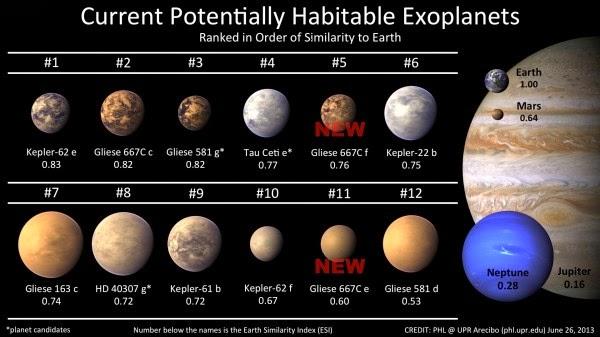 Planetas, Ciências
