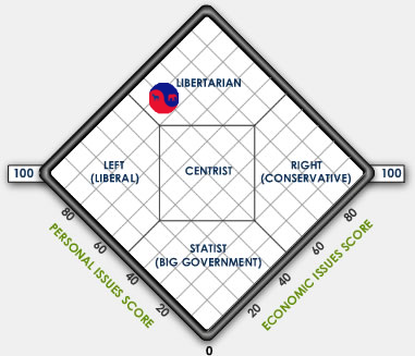 Dividist Nolan Chart