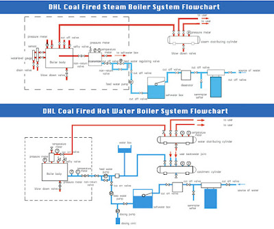 Coal Fired Boilers System Flowchart
