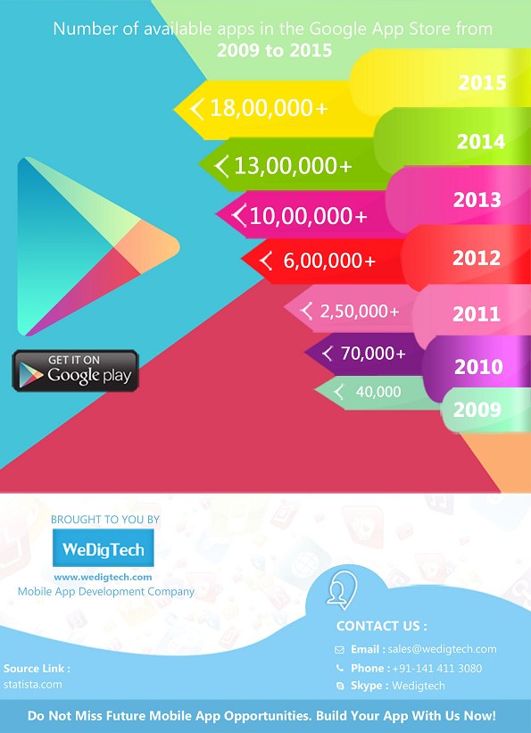 Infographic of Mobile App Statistics