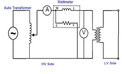 Short Circuit Test of Transformer
