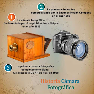 Historia de la cámara fotográfica