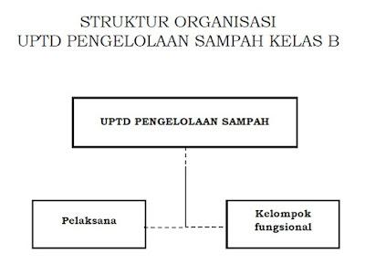 Struktur Organisasi UPTD Pengelola Sampah Kelas B