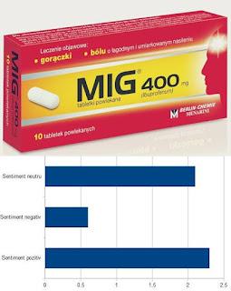 mig 400 pareri ibuprofen forum