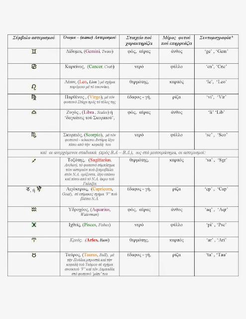 Συβμολισμοί καί Επεξηγήσεις στό Βιοδυναμικό Ημερολόγιο μέ τήν Σελήνη