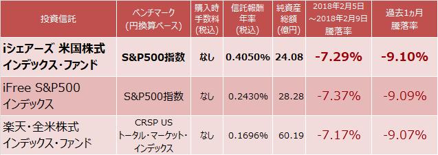 iシェアーズ 米国株式インデックス・ファンド、iFree S&P500インデックス、楽天・全米株式インデックス・ファンド比較表