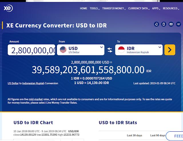 Konversi dari dollar ke rupiah