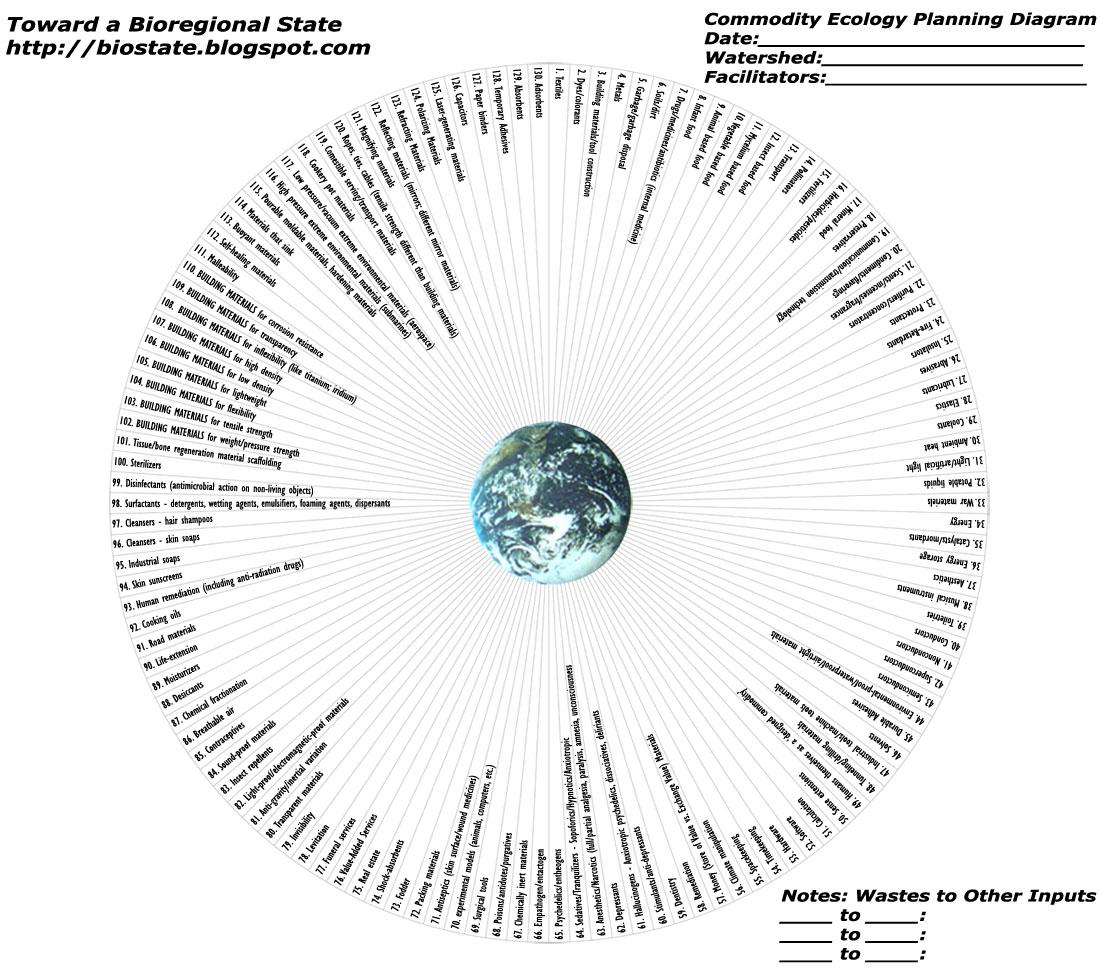 Commodity Ecology