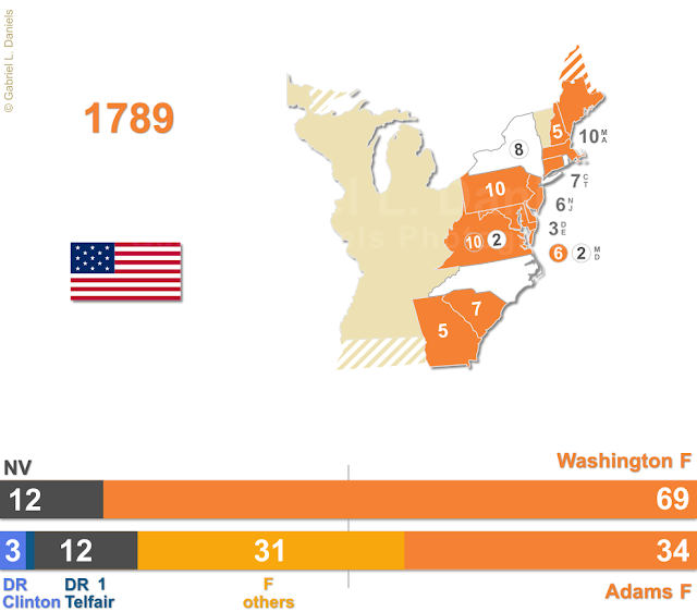 United States of America presidential election of 1789