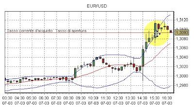 Scalping nel trading intraday sul Forex: cos'è e conviene? 1