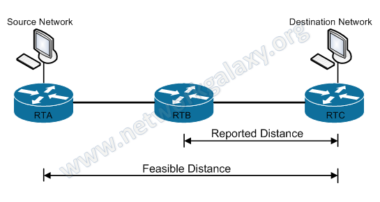 Feasible Distance vs Reported Distance