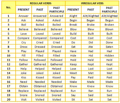 Penjelasan Lengkap Tentang Regular Verb Dan Irregular Verb