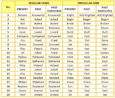 Google Image - Penjelasan Lengkap tentang Regular Verb dan Irregular Verb beserta Contoh