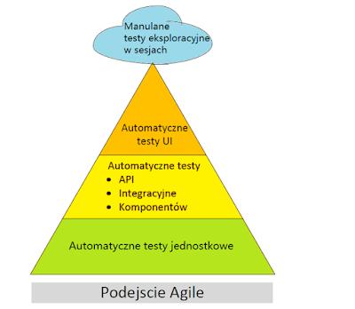 piramida testów agile