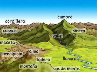 http://www.mundoprimaria.com/juegos-mapas-espana/relieve/picos-sierras/