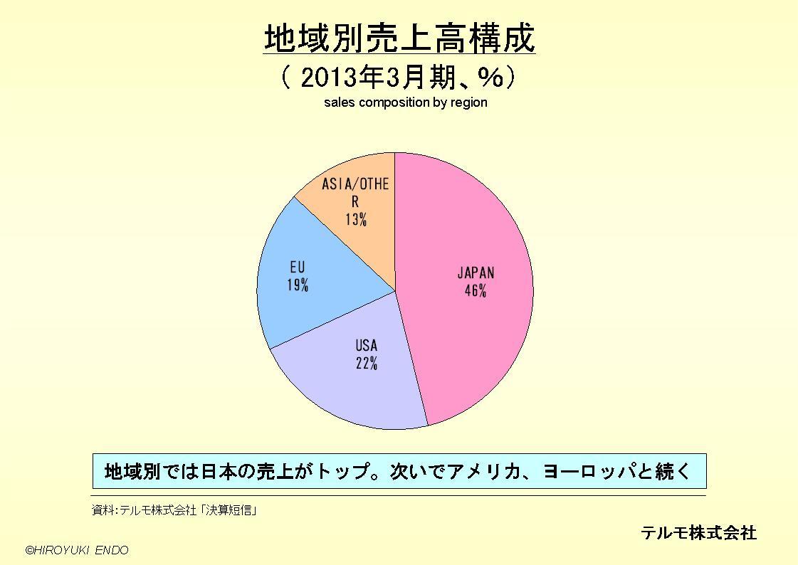 テルモ株式会社の地域別売上高構成