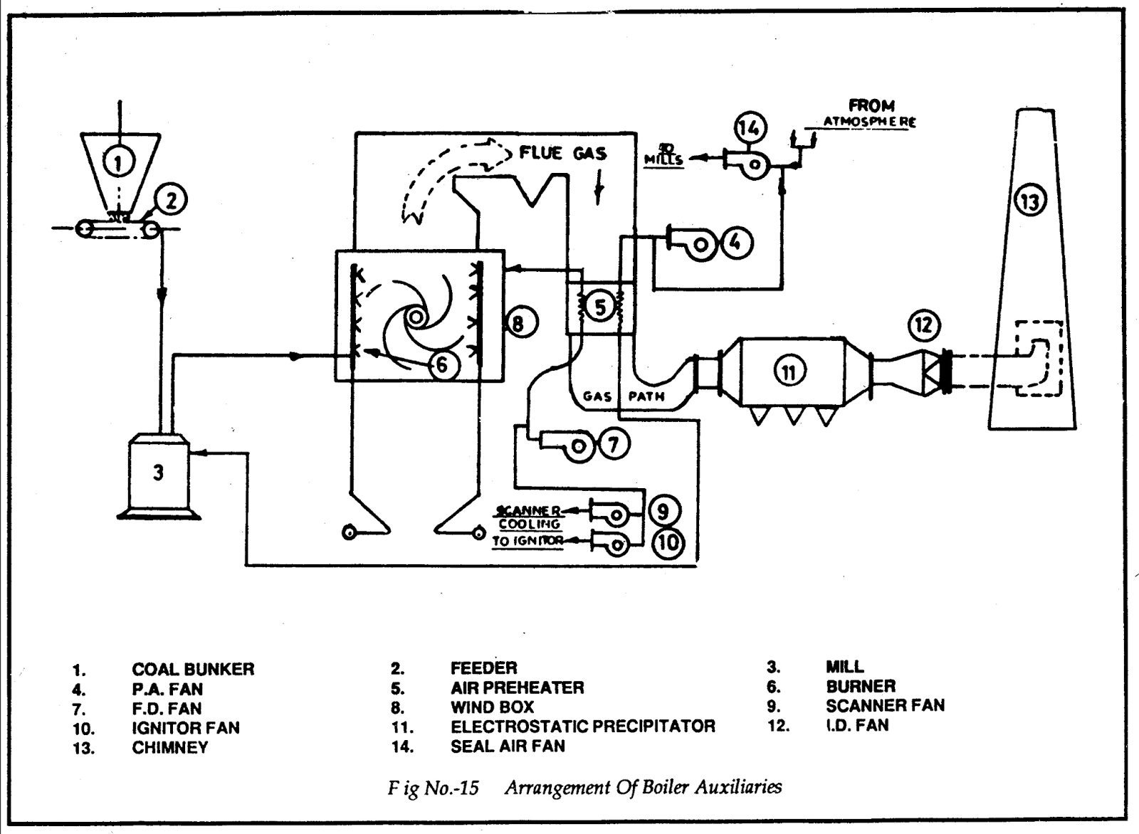 ALL ABOUT POWER PLANT: Boiler Auxiliaries: Arrangement Of Boiler Auxiliaries