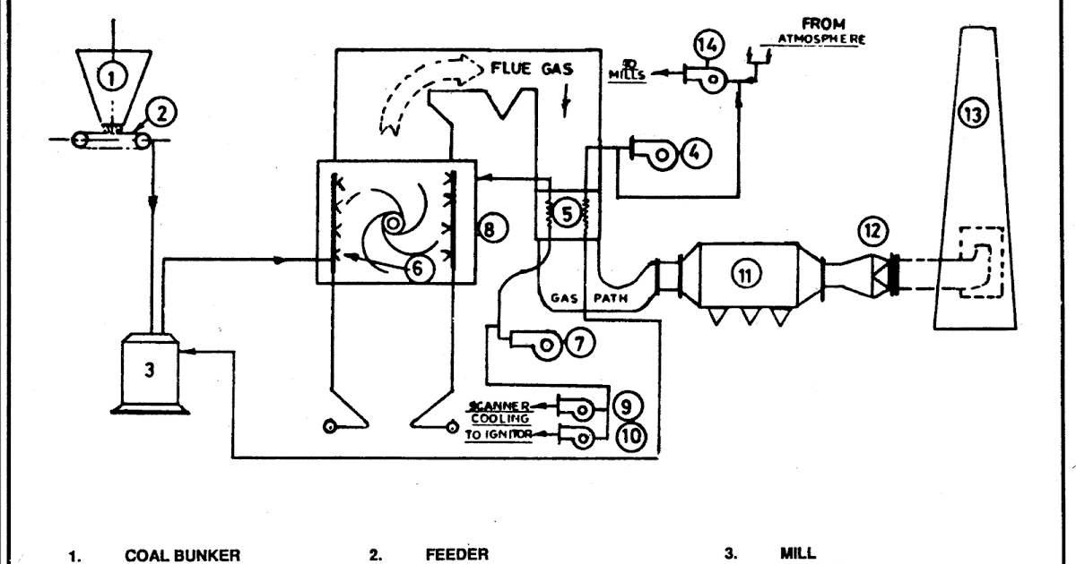 Boilers And Boiler Control Systems Energy Engineering