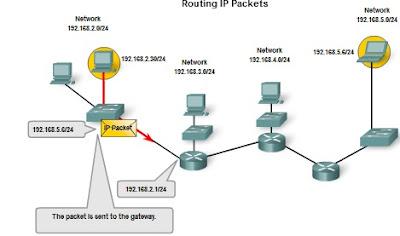 Pengertian dan Struktur Pengalamatan Jaringan IPv4 (IP versi 4) 5_