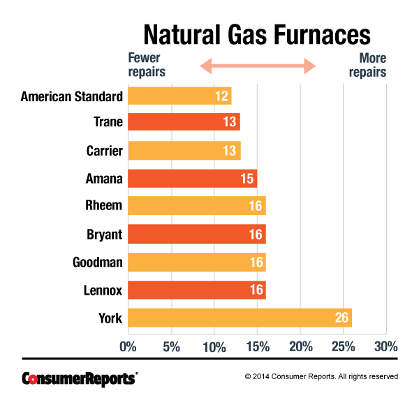 Heated Up Consumer Reports On Reliability Of Gas