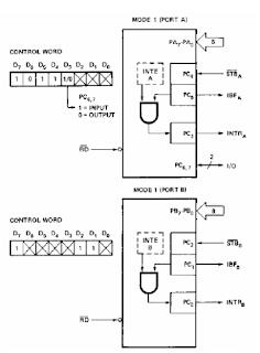 برمجة الرقاقة 8255A - العمل في النمط 1