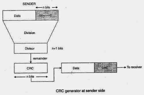 KBS_Tech: Pengertian CRC
