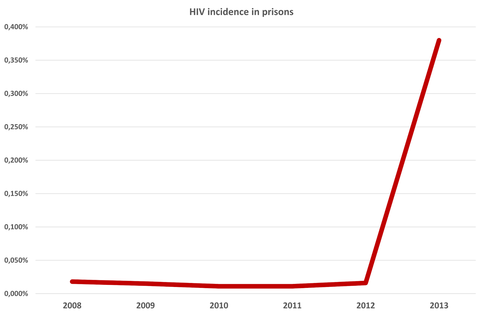 Romanian Harm Reduction Network Hiv Explosion In Prisons Drug Users Are The Most Affected