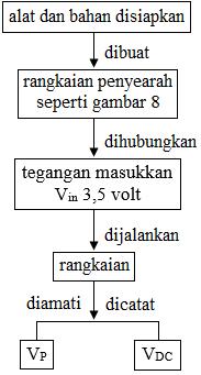 diagram alir penyearah setengah gelombang